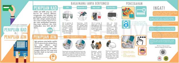 What is Card Fraud and ATM SKIMMING? – Bahasa Melayu